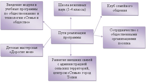 Рис 8 пути реализации программы наш